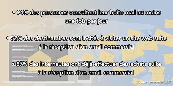Les chiffres clés de l'emailing marketing