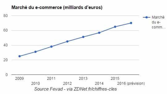CA Ecommerce France